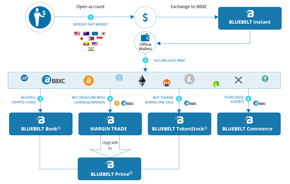 Dong-A Features Bluebelt, a Multinational Cryptocurrency