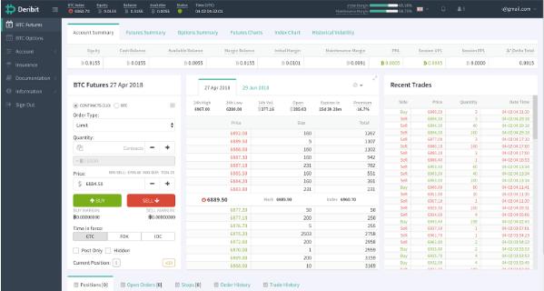5 Most Reliable Crypto Margin Trading Platforms Around