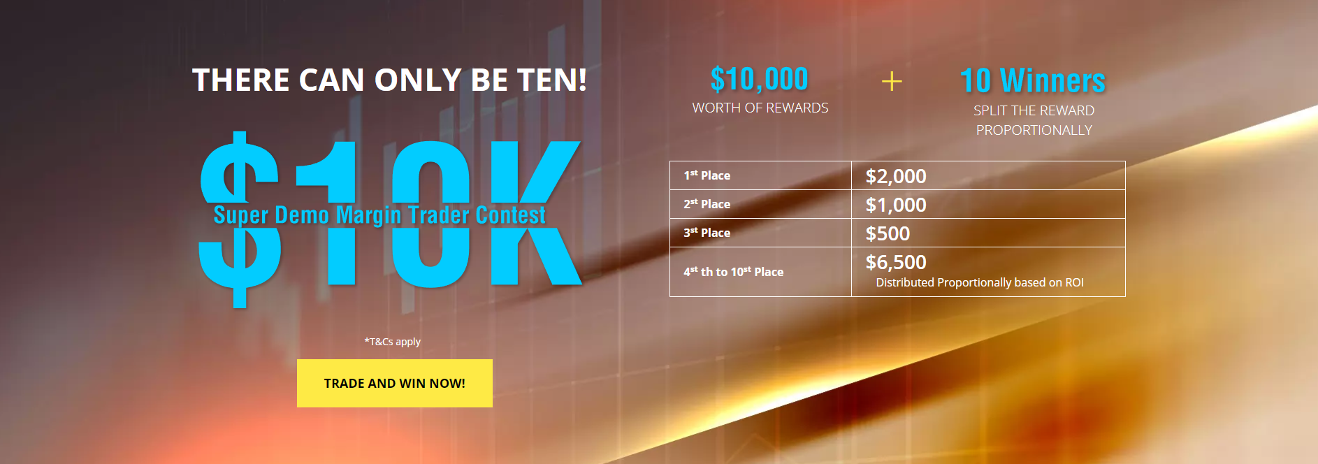 Here are the Top 10 Winners for the $10K Demo Margin Trading Promo!!!